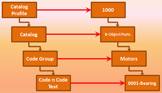 Catalog Profile Concept
